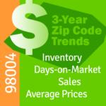 Bellevue Condo Sales 98004